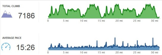 Elevation Chart of the 50k